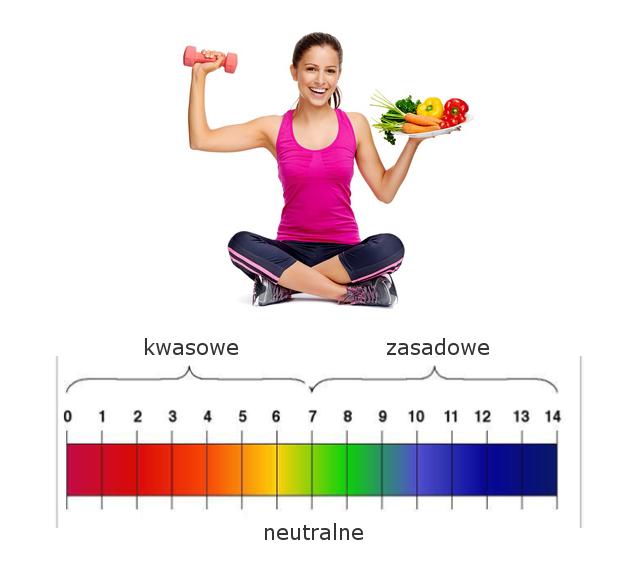 równowaga kwasowo zasadowa